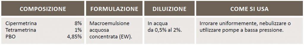 CYPERBASE Insetticida concentrato in macroemulsione acquosa - scheda
