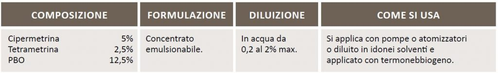 BIO AMPLAT INSETTICIDA CONCENTRATO EMULSIONABILE 1L scheda